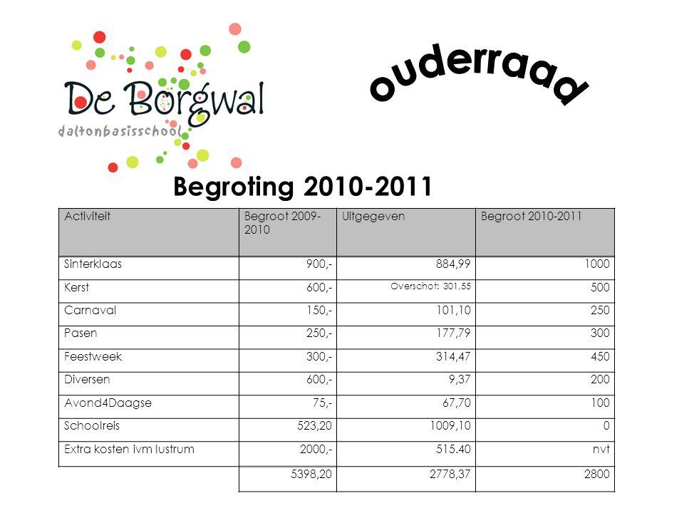 ouderraad Begroting 2010-2011 Activiteit Begroot 2009-2010 Uitgegeven