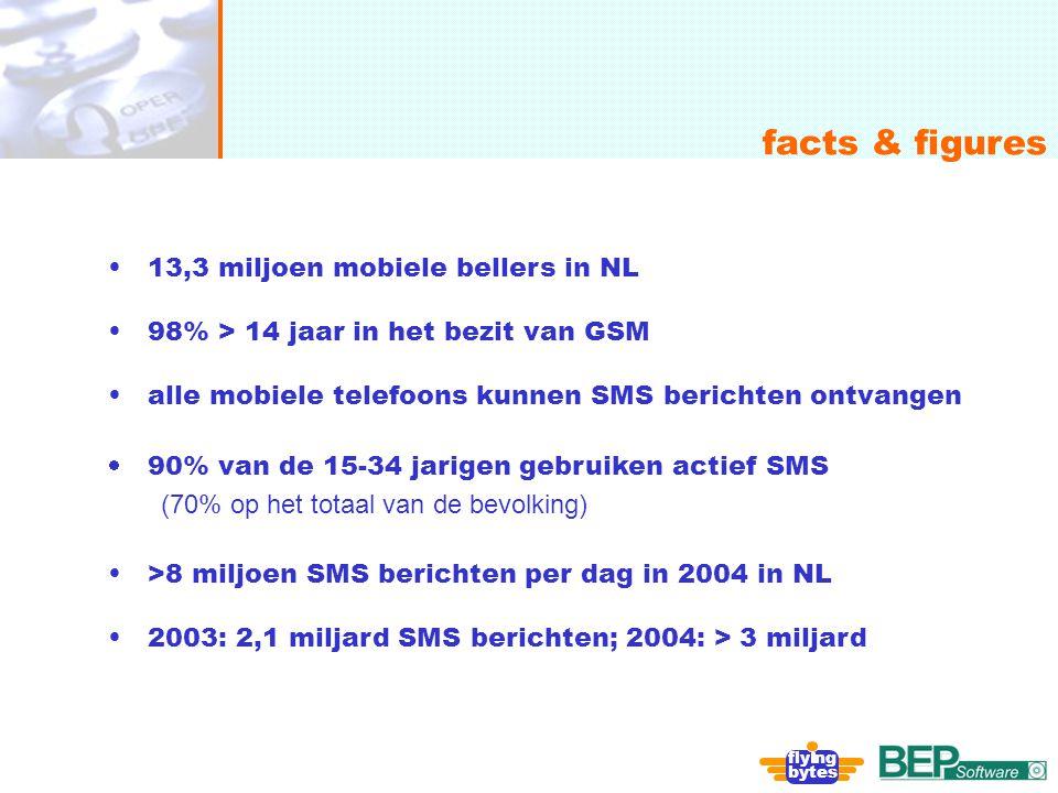 facts & figures 13,3 miljoen mobiele bellers in NL