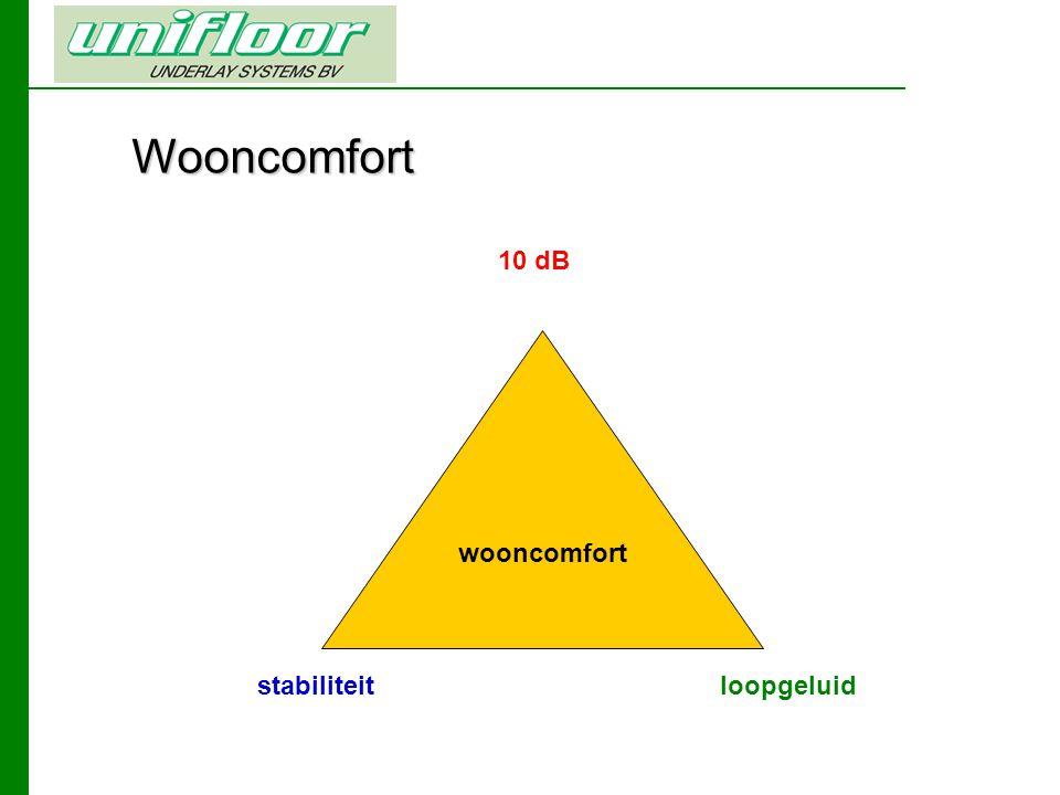 Wooncomfort 10 dB wooncomfort stabiliteit loopgeluid
