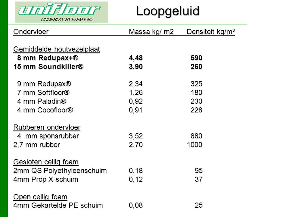 Loopgeluid Ondervloer Massa kg/ m2 Densiteit kg/m³