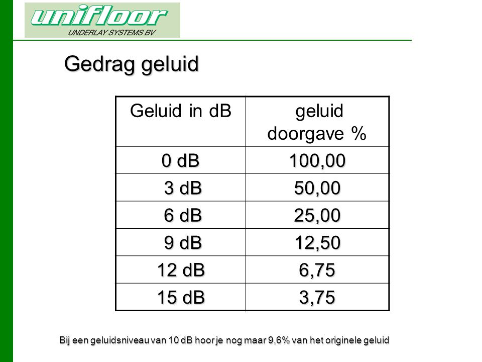 Gedrag geluid Geluid in dB geluid doorgave % 0 dB 100,00 3 dB 50,00