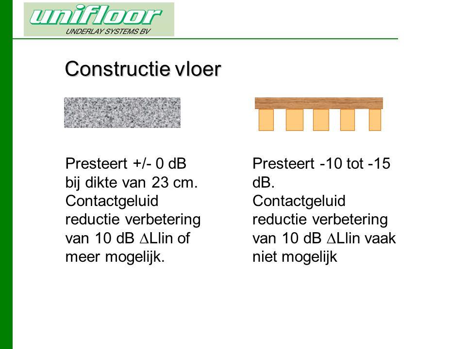 Constructie vloer Presteert +/- 0 dB bij dikte van 23 cm.