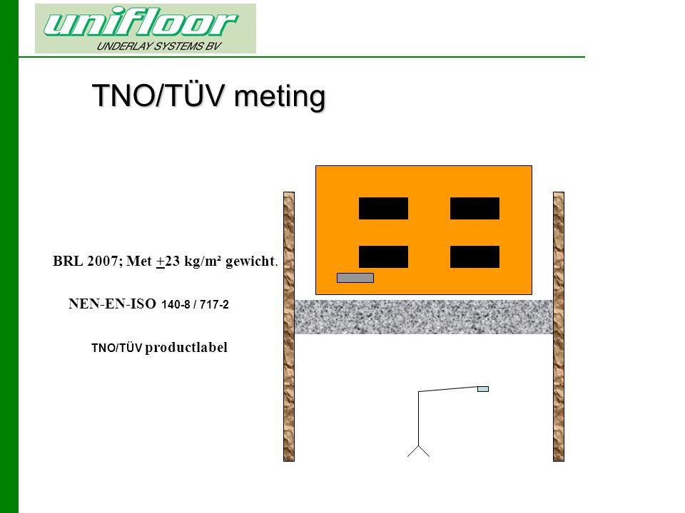 TNO/TÜV meting BRL 2007; Met +23 kg/m² gewicht.