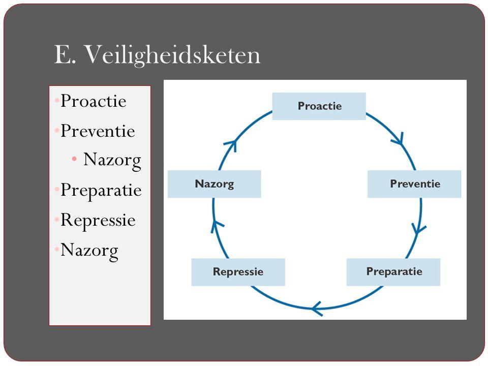 E. Veiligheidsketen Proactie Preventie Nazorg Preparatie Repressie
