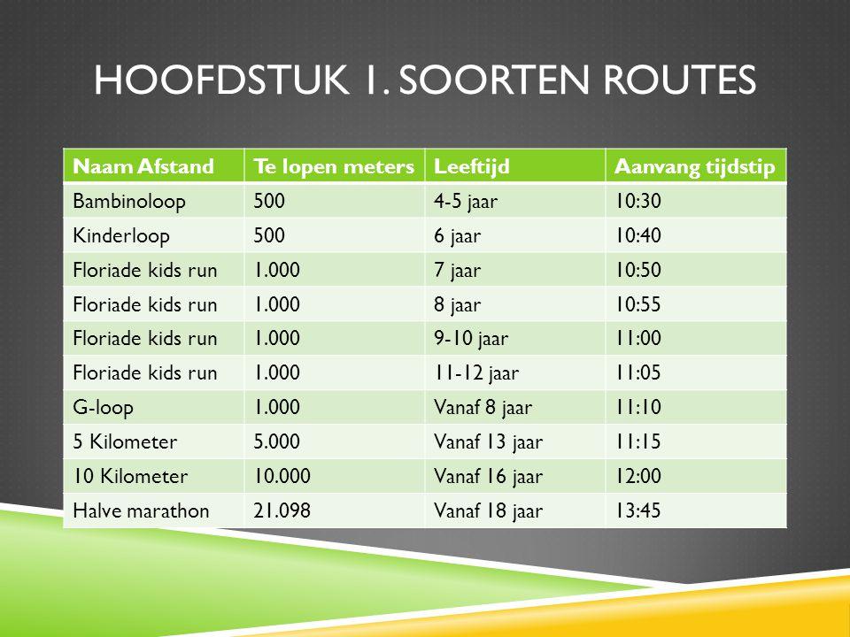 Hoofdstuk 1. Soorten routes