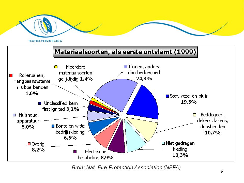 Bron: Nat. Fire Protection Association (NFPA)