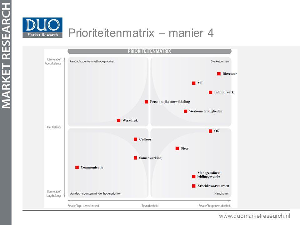 Prioriteitenmatrix – manier 4