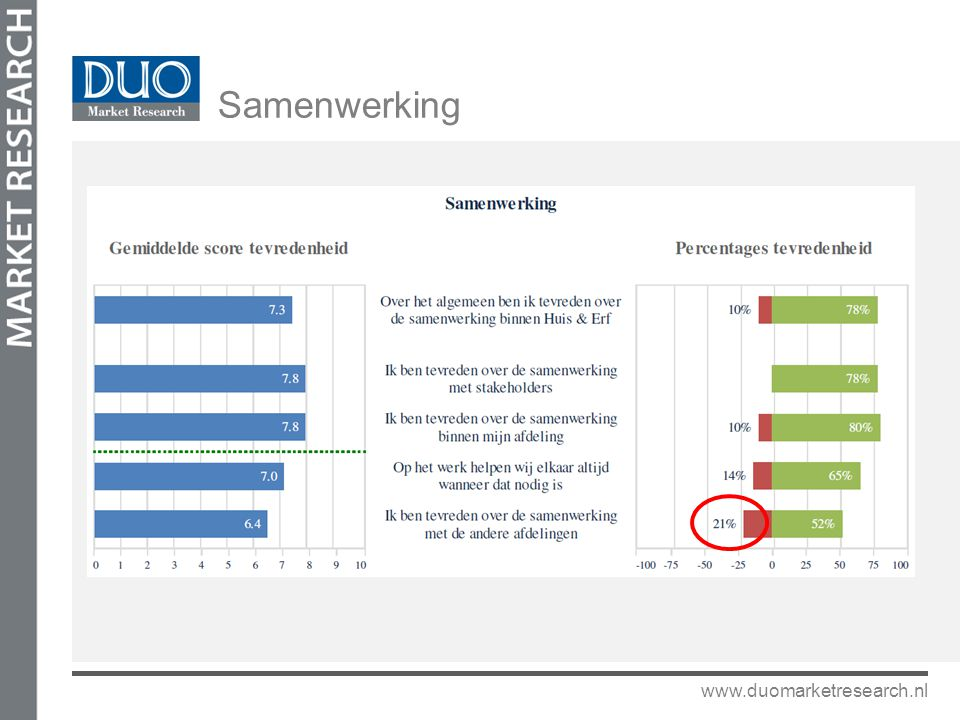Samenwerking www.duomarketresearch.nl