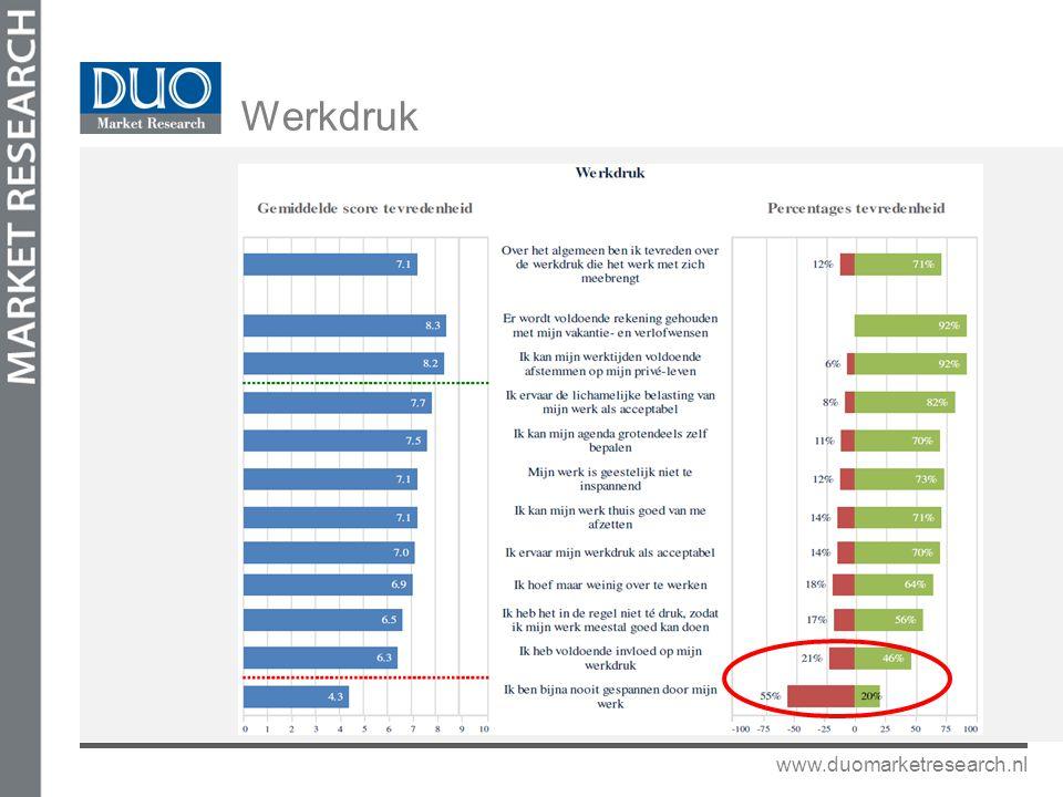 Werkdruk www.duomarketresearch.nl
