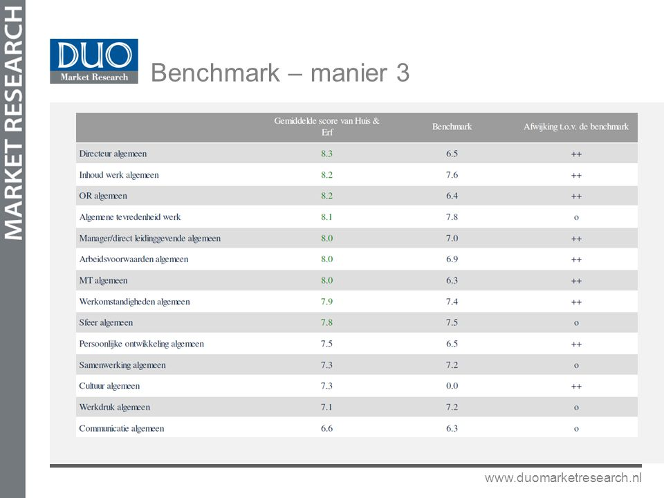Benchmark – manier 3 www.duomarketresearch.nl