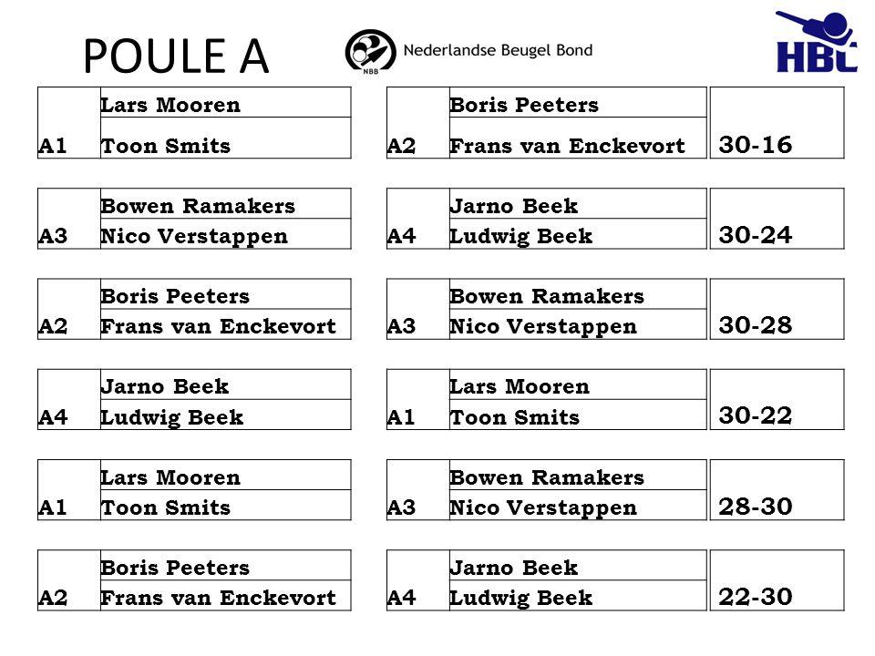POULE A 30-16 30-24 30-28 30-22 28-30 22-30 A1 Lars Mooren A2