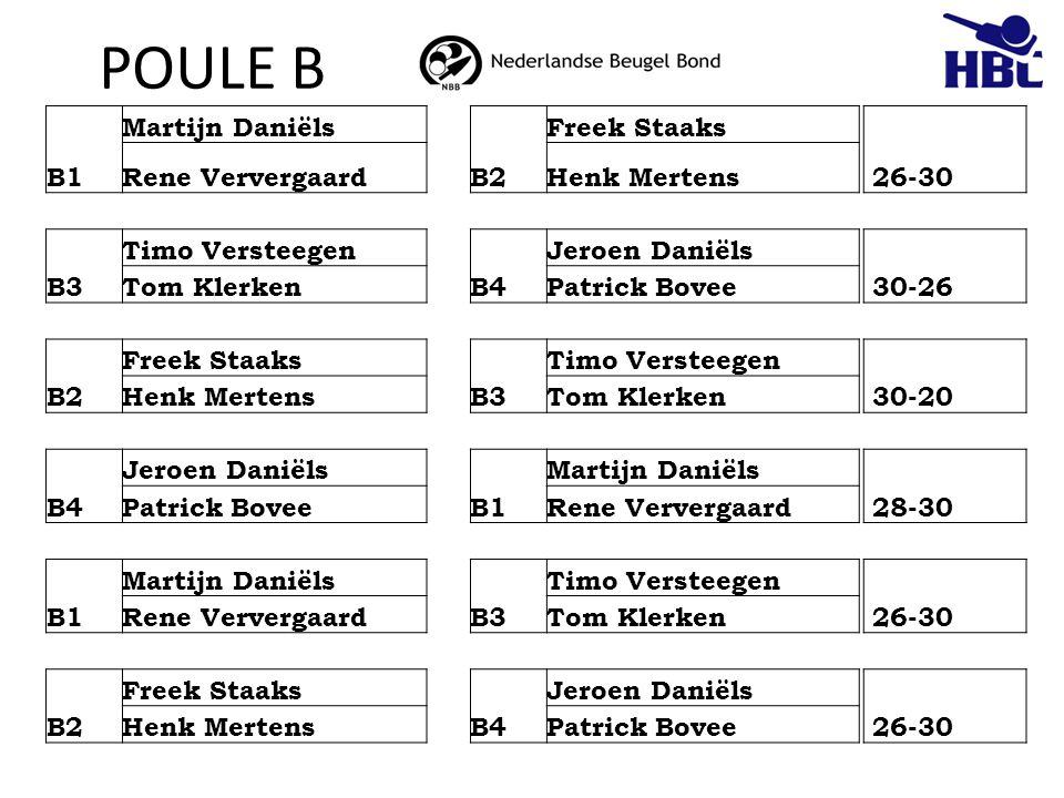POULE B B1 Martijn Daniëls B2 Freek Staaks 26-30 Rene Ververgaard