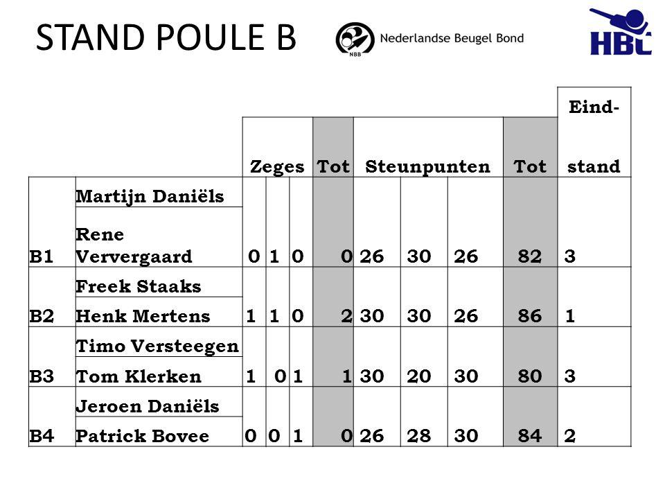 STAND POULE B Eind- Zeges Tot Steunpunten stand B1 Martijn Daniëls 1 0