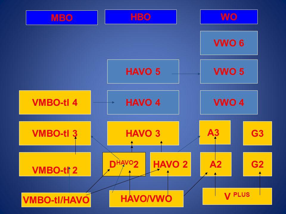 MBO HBO. WO. VWO 6. HAVO 5. VWO 5. VMBO-tl 4. HAVO 4. VWO 4. VMBO-tl 3. HAVO 3. A3. G3. VMBO-tl 2.