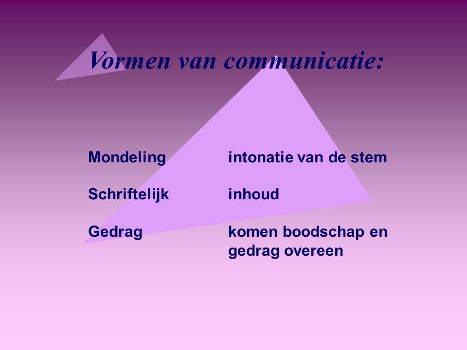 Vormen van communicatie: