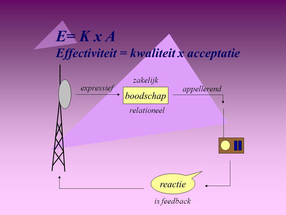 E= K x A Effectiviteit = kwaliteit x acceptatie boodschap reactie