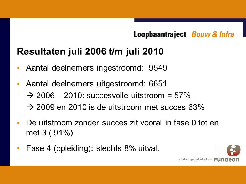 Resultaten juli 2006 t/m juli 2010