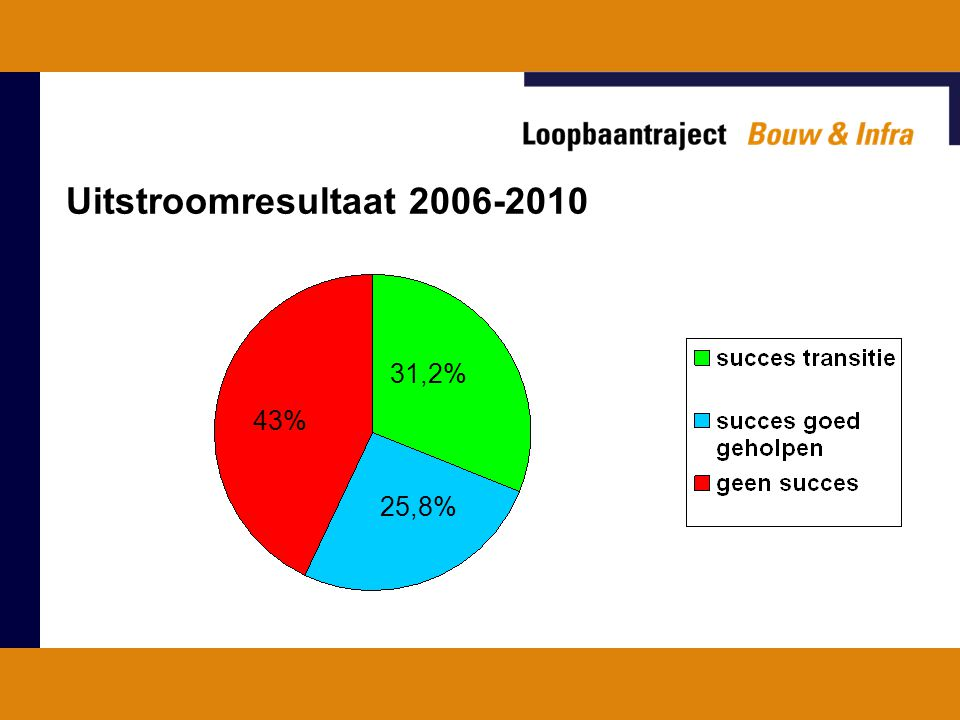 Uitstroomresultaat 2006-2010 31,2% 43% 25,8%