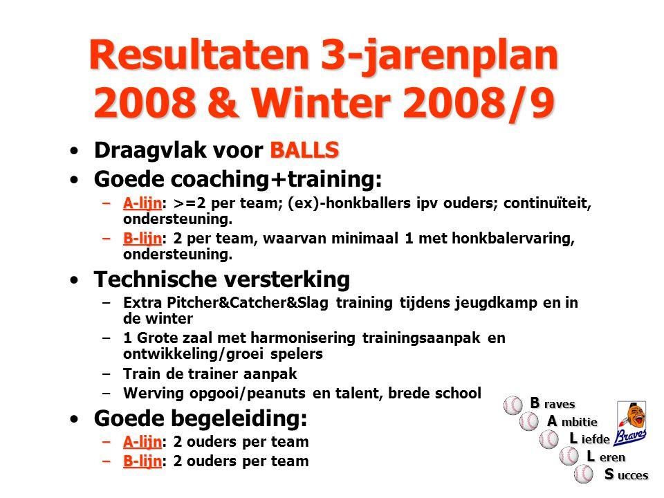 Resultaten 3-jarenplan 2008 & Winter 2008/9
