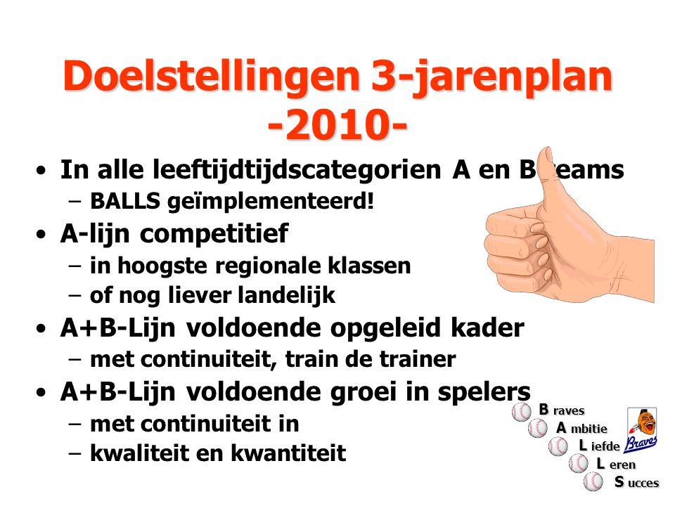 Doelstellingen 3-jarenplan -2010-