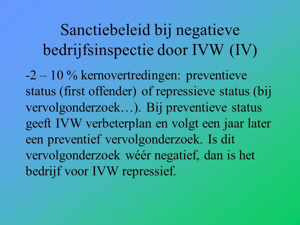 Sanctiebeleid bij negatieve bedrijfsinspectie door IVW (IV)