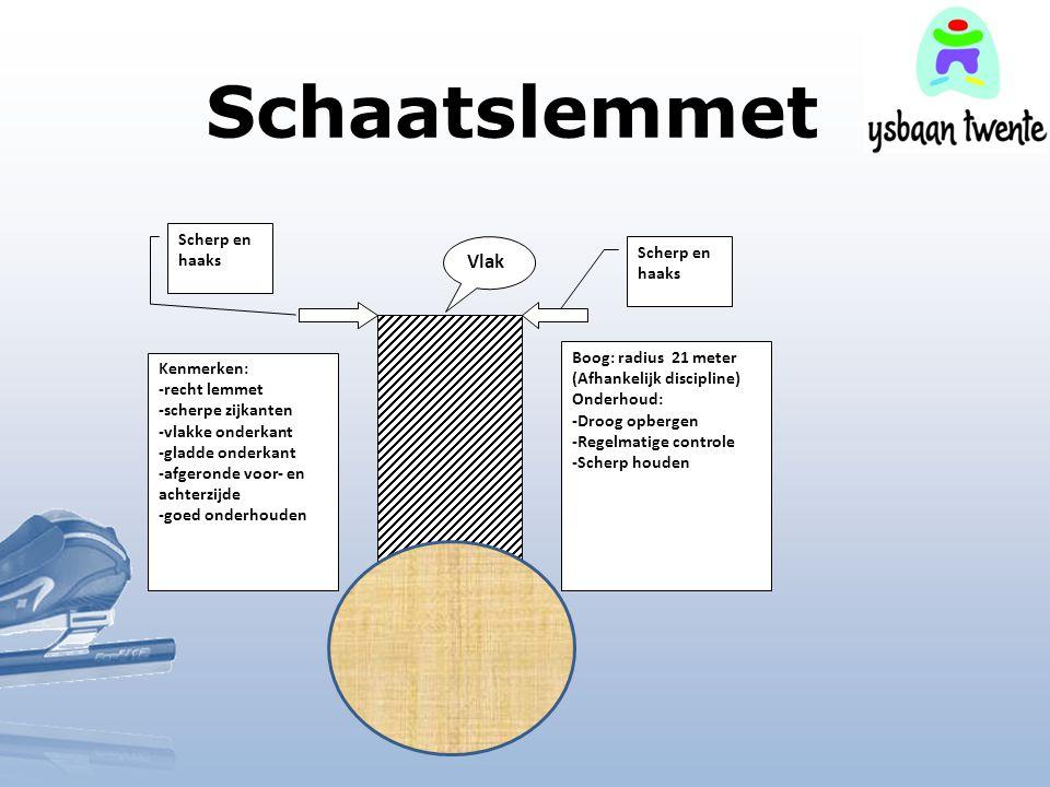 Schaatslemmet Vlak Scherp en haaks Scherp en haaks