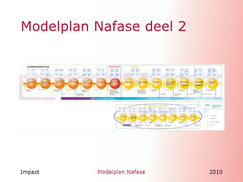 Modelplan Nafase deel 2