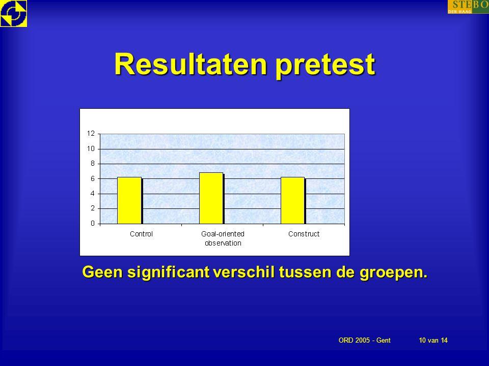 Resultaten pretest Geen significant verschil tussen de groepen.