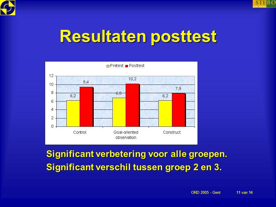 Resultaten posttest Significant verbetering voor alle groepen.