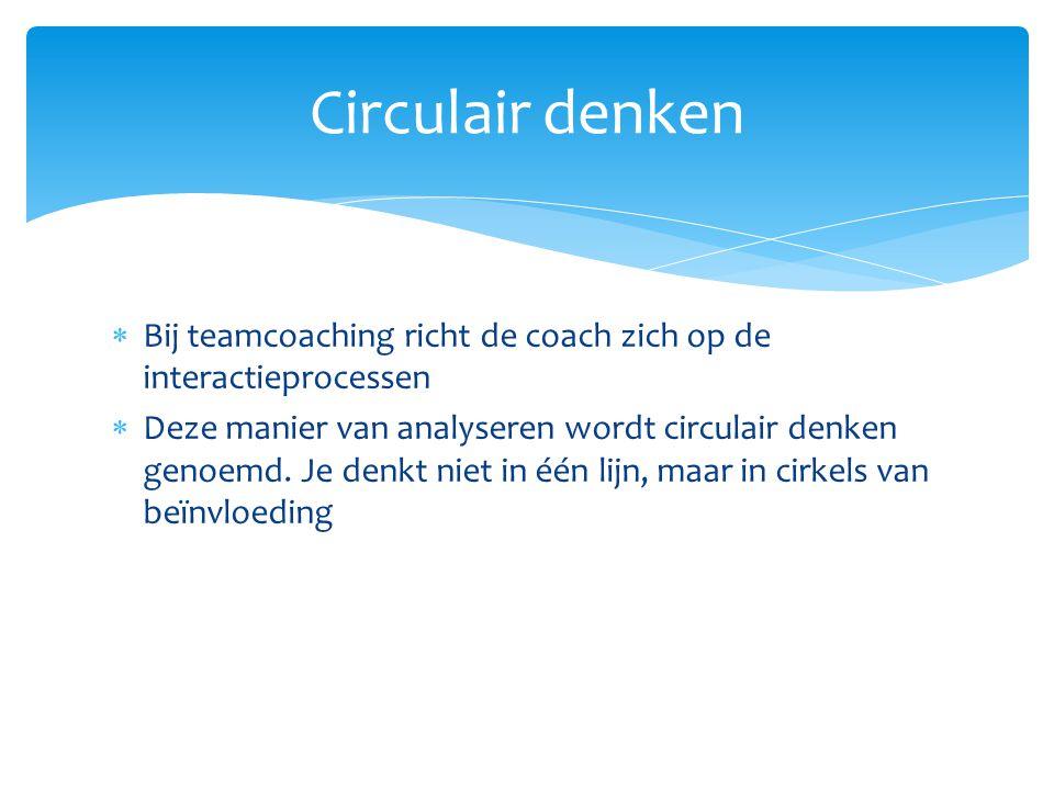 Circulair denken Bij teamcoaching richt de coach zich op de interactieprocessen.