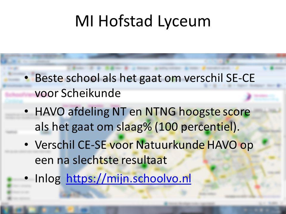 MI Hofstad Lyceum Beste school als het gaat om verschil SE-CE voor Scheikunde.