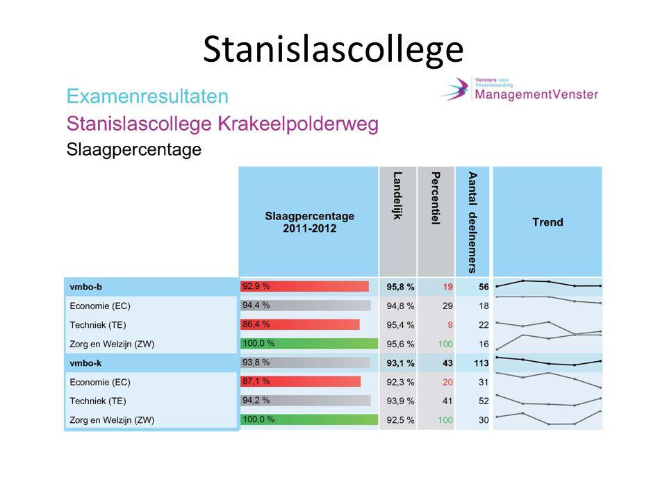 Stanislascollege