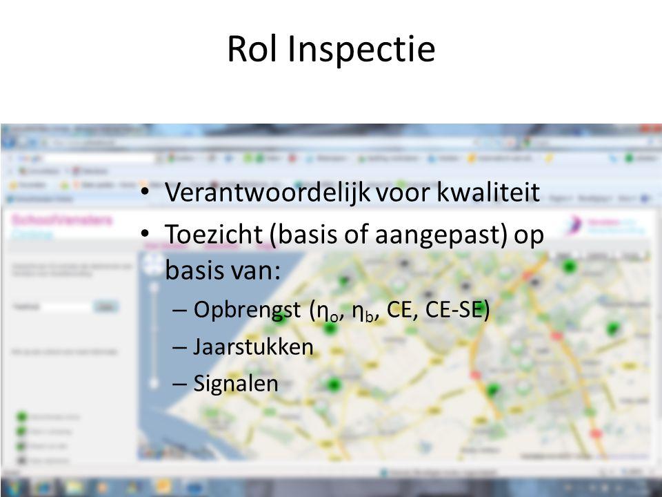 Rol Inspectie Verantwoordelijk voor kwaliteit