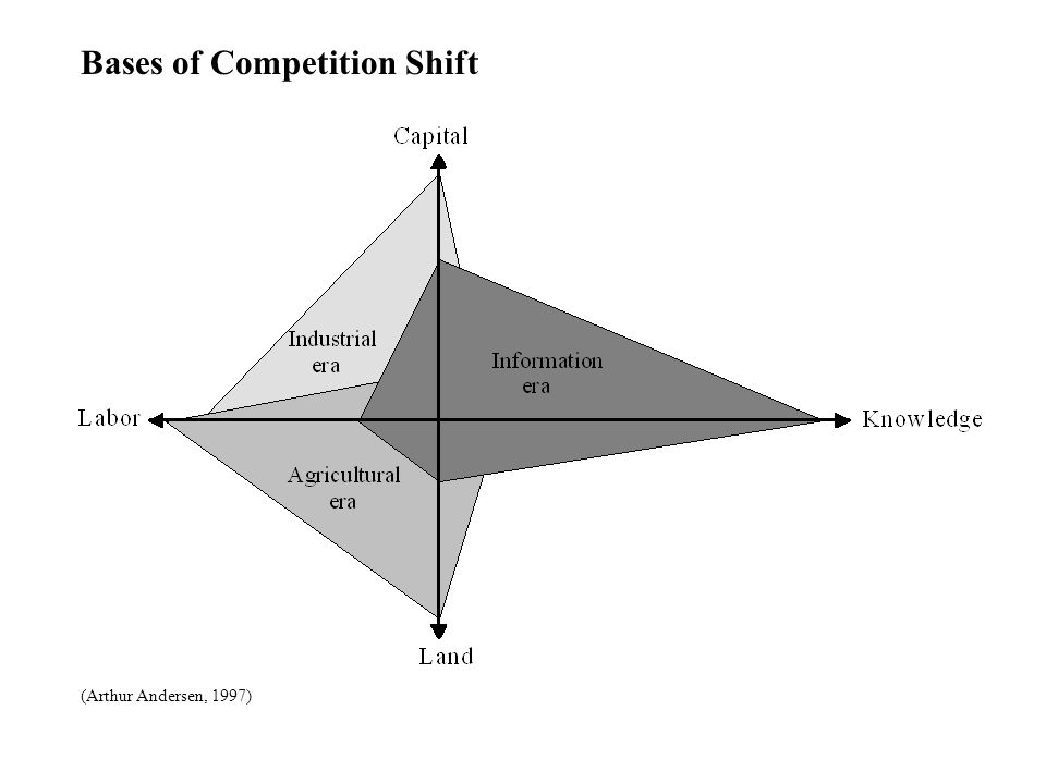Bases of Competition Shift