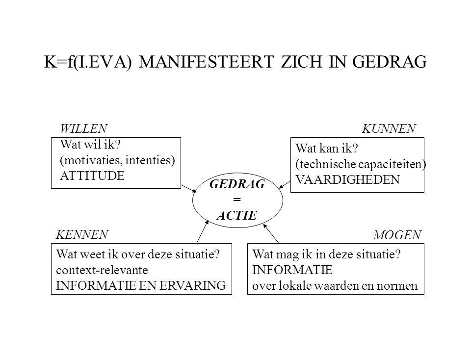 K=f(I.EVA) MANIFESTEERT ZICH IN GEDRAG