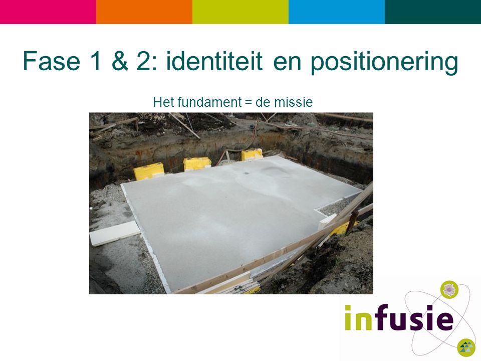 Fase 1 & 2: identiteit en positionering
