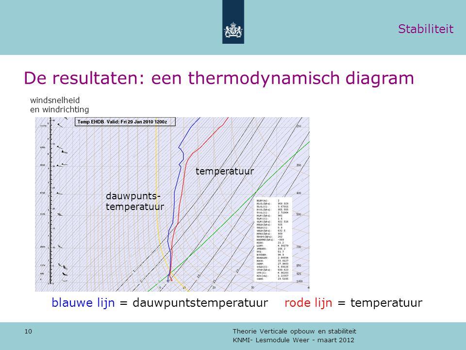 De resultaten: een thermodynamisch diagram