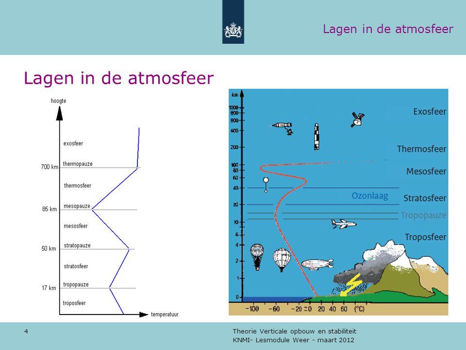 Lagen in de atmosfeer Lagen in de atmosfeer