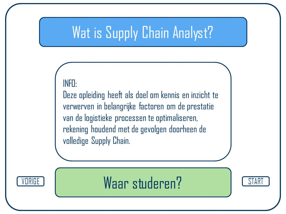 Wat is Supply Chain Analyst