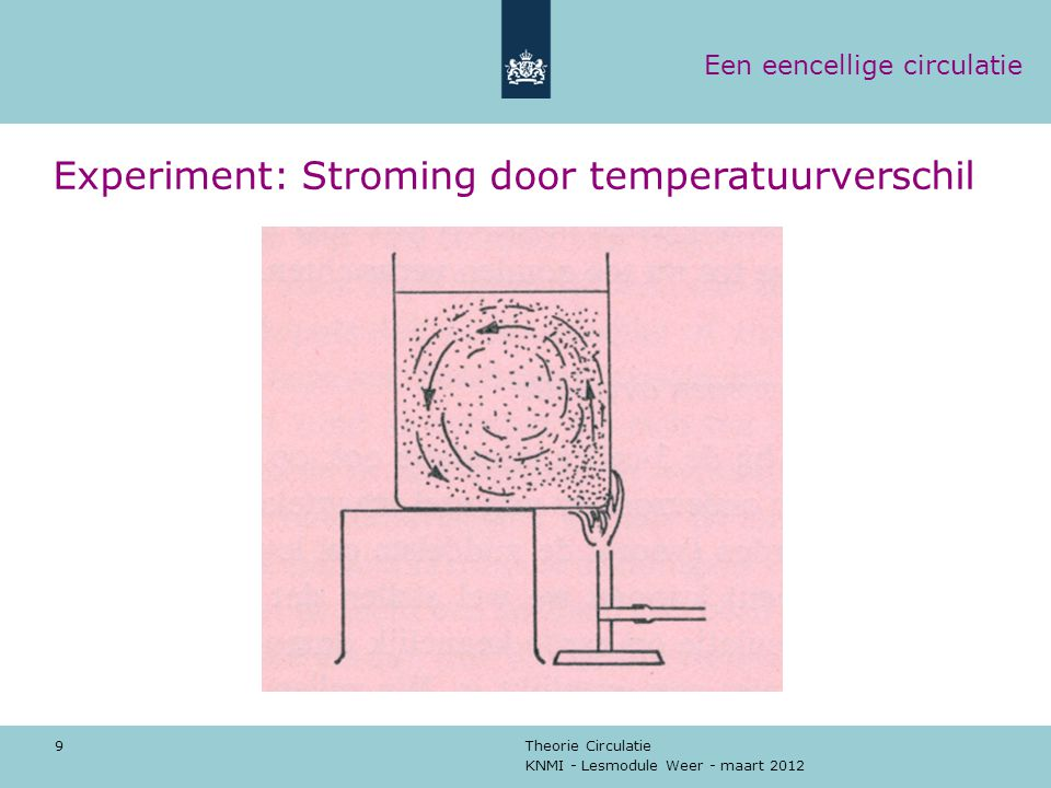 Experiment: Stroming door temperatuurverschil