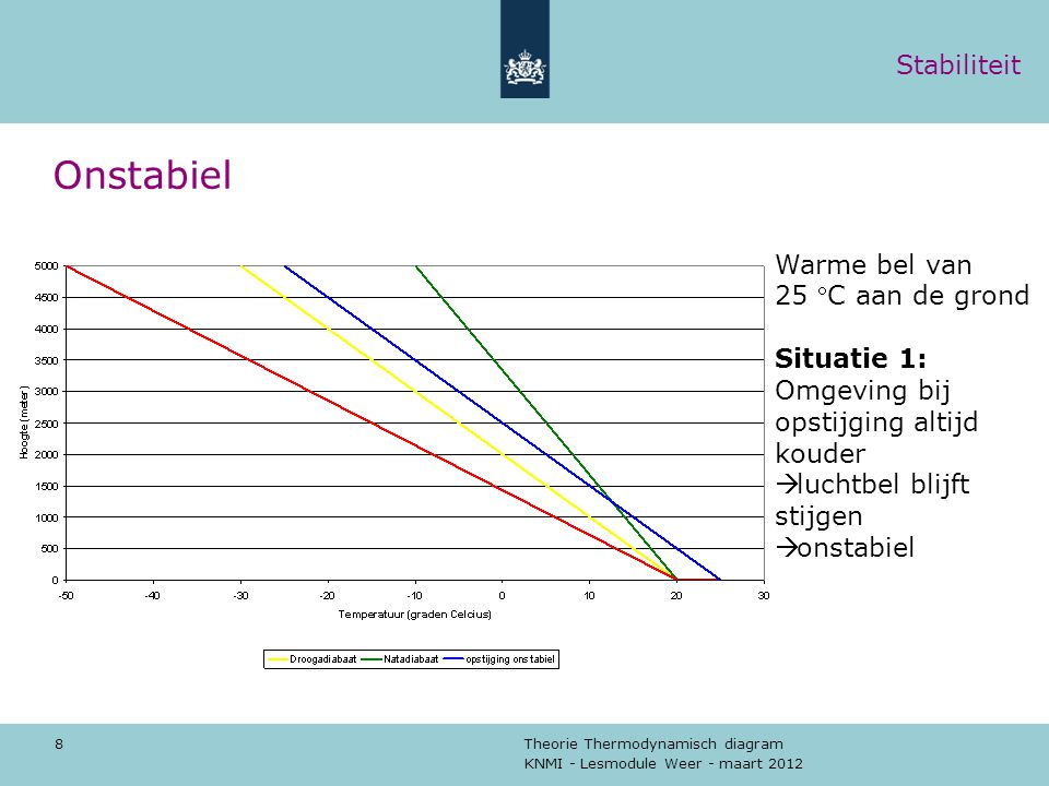 Onstabiel Stabiliteit Warme bel van 25 C aan de grond Situatie 1:
