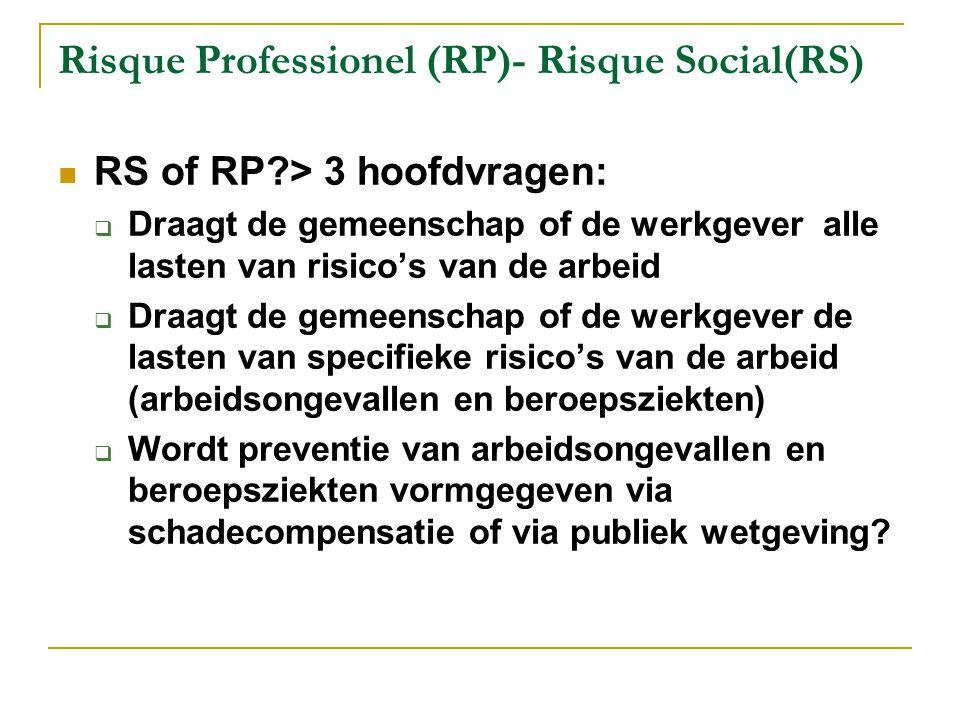 Risque Professionel (RP)- Risque Social(RS)