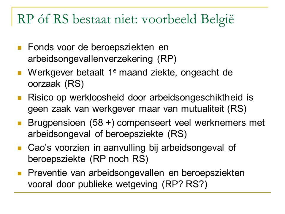 RP óf RS bestaat niet: voorbeeld België