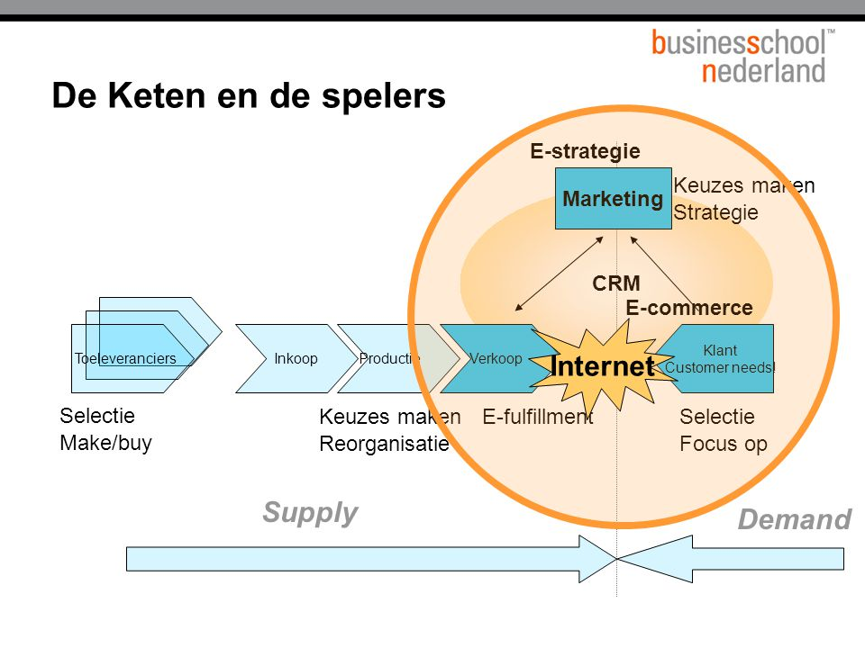 De Keten en de spelers Internet Supply Demand E-strategie Marketing