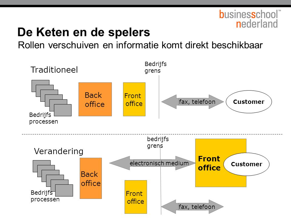 Titel presentatie De Keten en de spelers. Rollen verschuiven en informatie komt direkt beschikbaar.