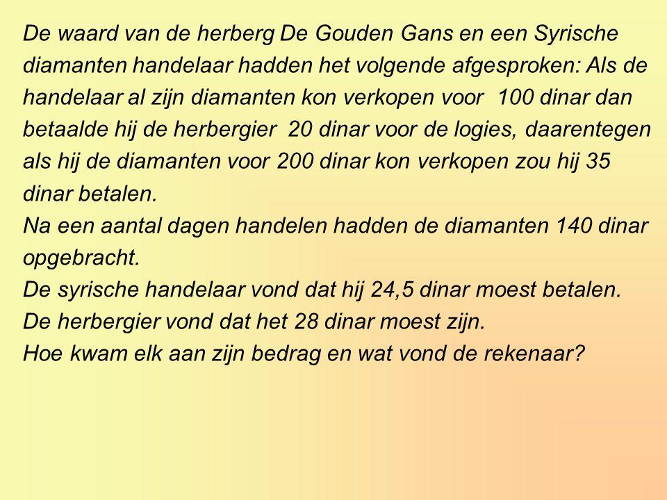 De waard van de herberg De Gouden Gans en een Syrische