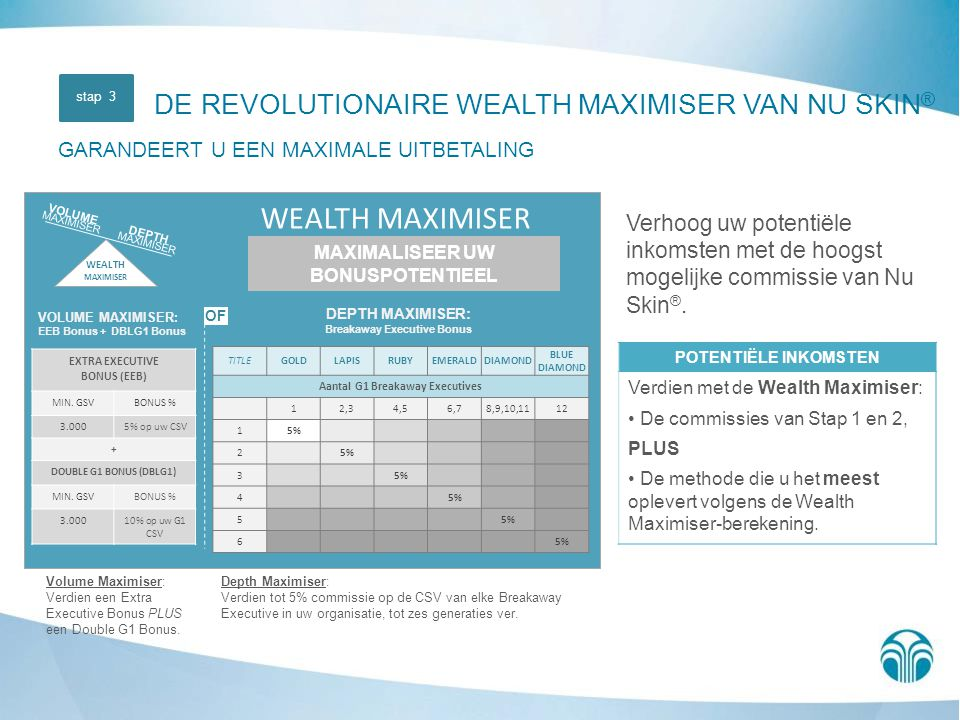 Breakaway Executive Bonus MAXIMALISEER UW BONUSPOTENTIEEL
