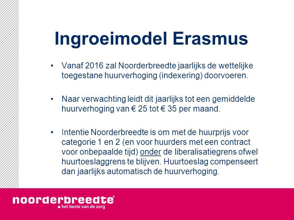 Ingroeimodel Erasmus Vanaf 2016 zal Noorderbreedte jaarlijks de wettelijke toegestane huurverhoging (indexering) doorvoeren.