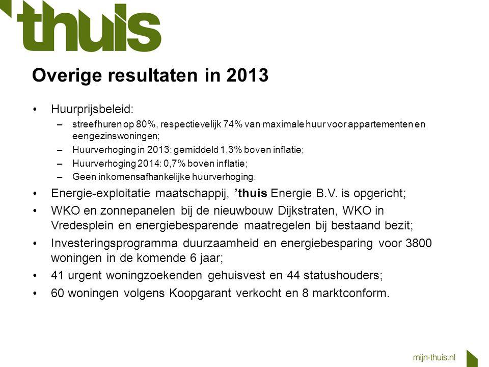 Overige resultaten in 2013 Huurprijsbeleid: