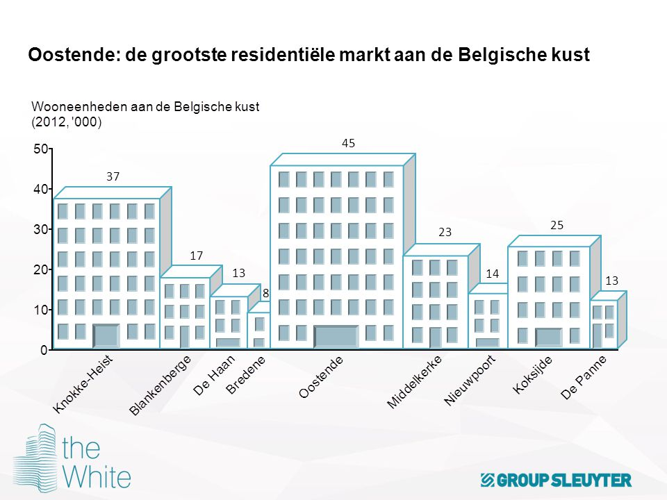 Oostende: de grootste residentiële markt aan de Belgische kust